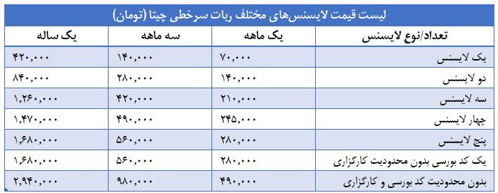 لیست قیمت لایسنسهای مختلف ربات سرخطی چیتا